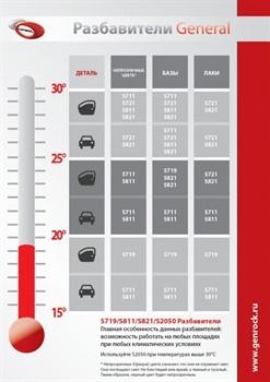 s719-razbavitel-bystryi-universalnyi-general-up-4-5l